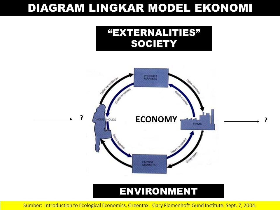 KERUSAKAN IKLIM Sumber: Introduction to Ecological Economics.