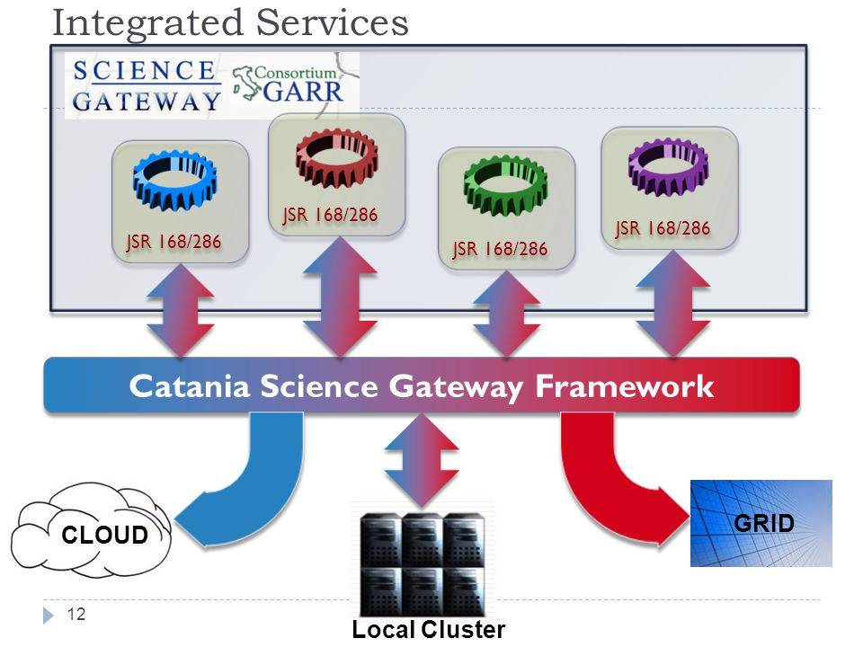 Integrated Services 12 GRID CLOUD JSR 168/286 Catania Science Gateway Framework Local Cluster