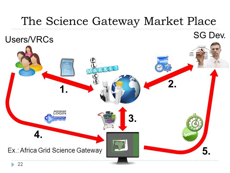 1. 2. 3. 4. 5. Users/VRCs Ex.: Africa Grid Science Gateway SG Dev.