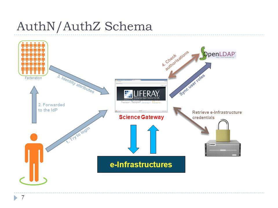AuthN/AuthZ Schema 7 e-Infrastructures Federation 1.