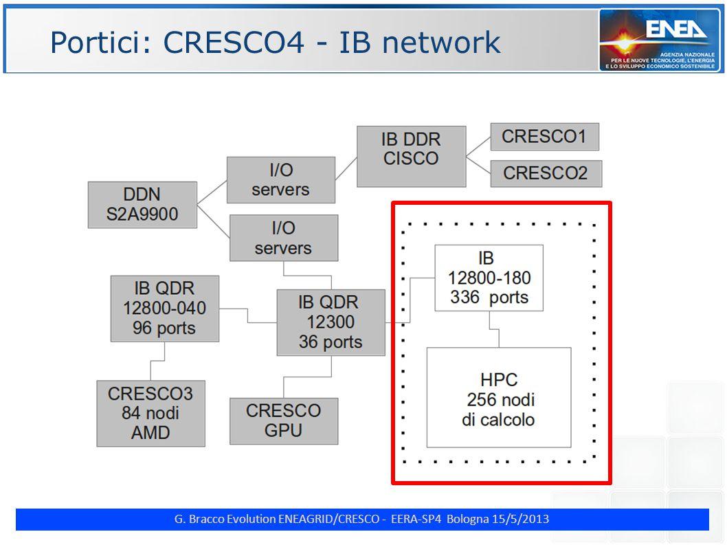 G. Bracco Evolution ENEAGRID/CRESCO - EERA-SP4 Bologna 15/5/2013 ENE Portici: CRESCO4 - IB network