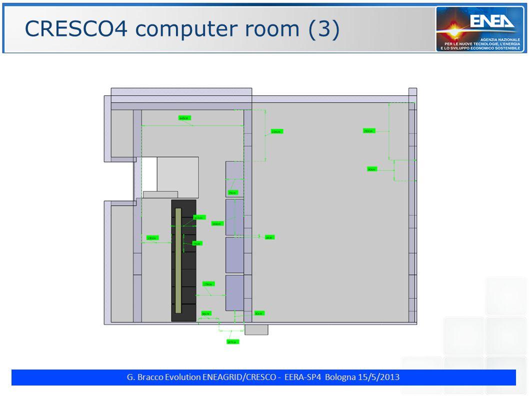 G. Bracco Evolution ENEAGRID/CRESCO - EERA-SP4 Bologna 15/5/2013 ENE CRESCO4 computer room (3)