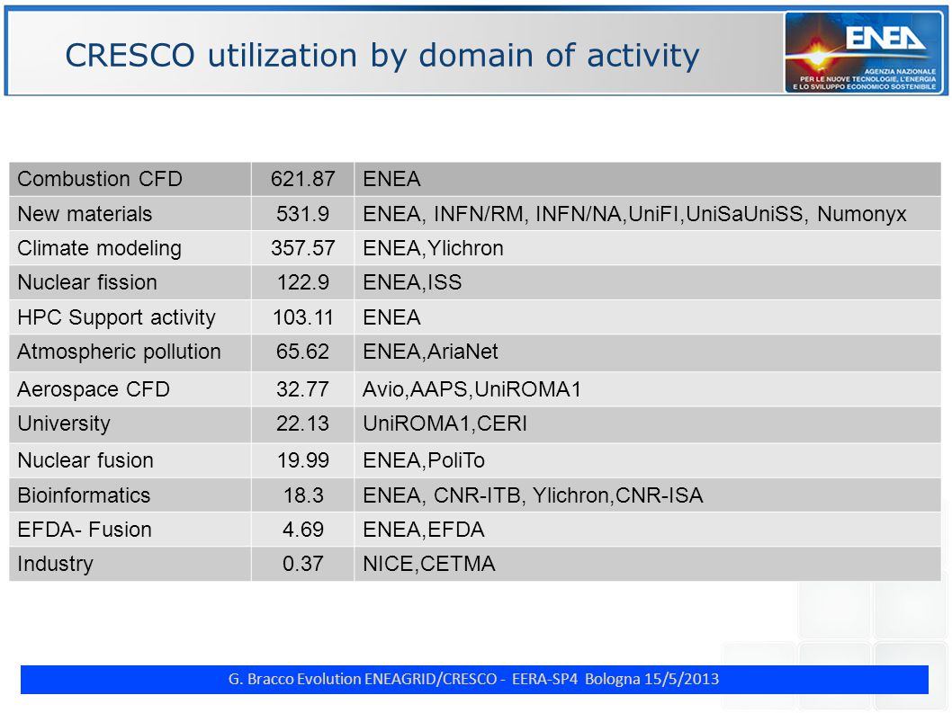 G. Bracco Evolution ENEAGRID/CRESCO - EERA-SP4 Bologna 15/5/2013 ENE CRESCO utilization by domain of activity Combustion CFD621.87ENEA New materials53