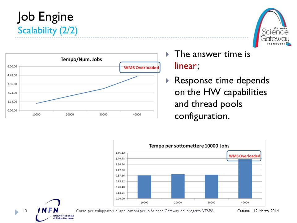 Job Engine Scalability (2/2) Corso per sviluppatori di applicazioni per lo Science Gateway del progetto VESPA 13 Catania - 12 Marzo 2014  The answer time is linear;  Response time depends on the HW capabilities and thread pools configuration.