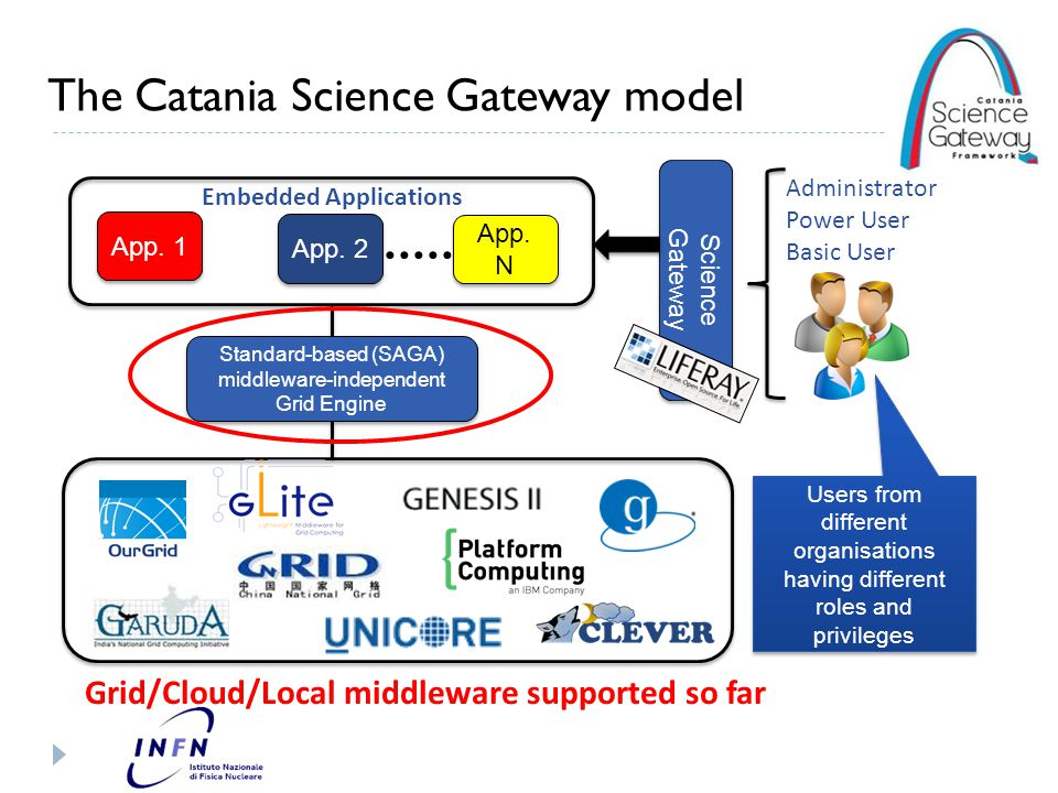 The Catania Grid & Cloud Engine Corso per sviluppatori di applicazioni per lo Science Gateway del progetto VESPA 4 Catania - 12 Marzo 2014 Grid/Cloud Engine Users Tracking DB Science GW Interface SAGA/JSAGA API Job Engine Data Engine Users Track & Monit.