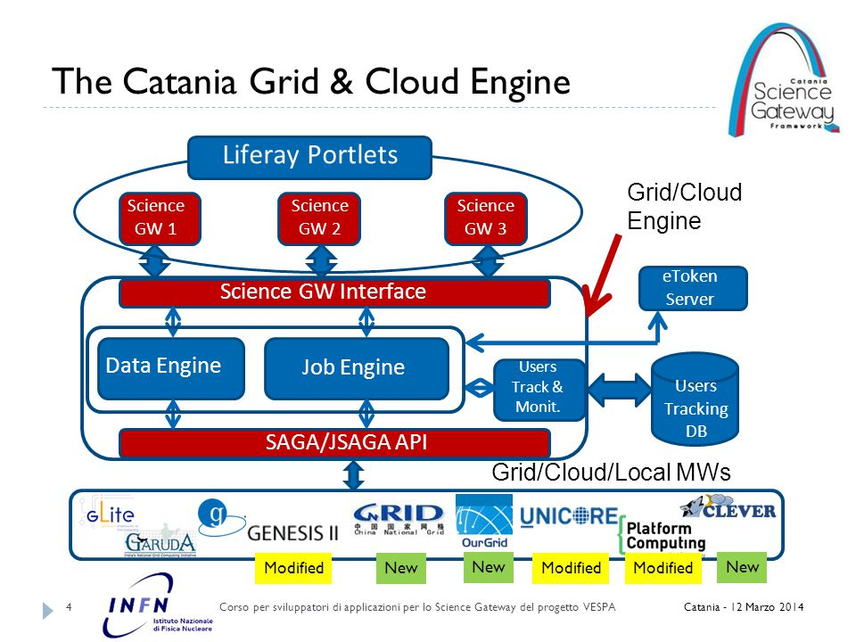 Job Engine Corso per sviluppatori di applicazioni per lo Science Gateway del progetto VESPA 5  The Job Engine is made of a set of libraries to develop applications able to submit and manage jobs on a grid infrastructure;  It is compliant with the OGF SAGA standard;  It is optimized to be used in a Web Portal running an application server (e.g.