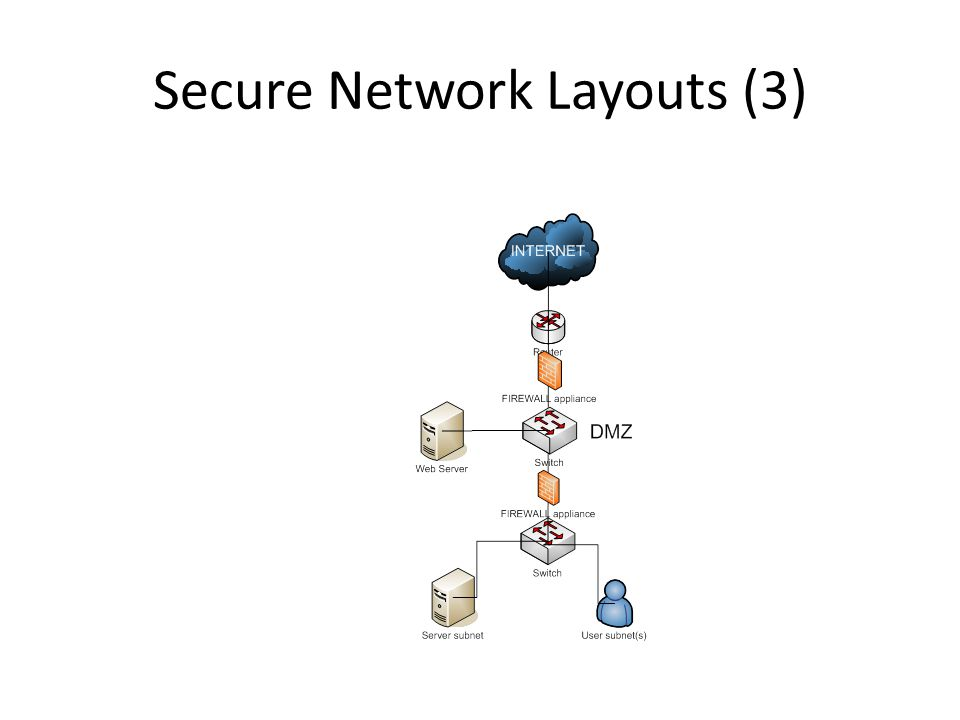 Secure Network Layouts (3)