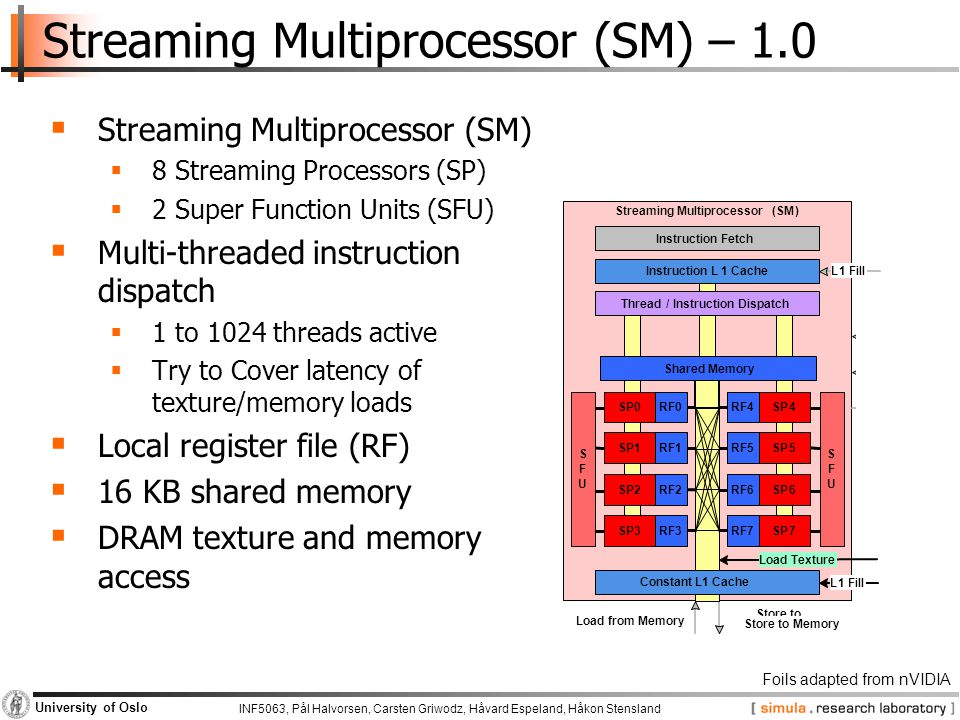 INF5063, Pål Halvorsen, Carsten Griwodz, Håvard Espeland, Håkon Stensland University of Oslo Streaming Multiprocessor (SM) – 1.0  Streaming Multiproc