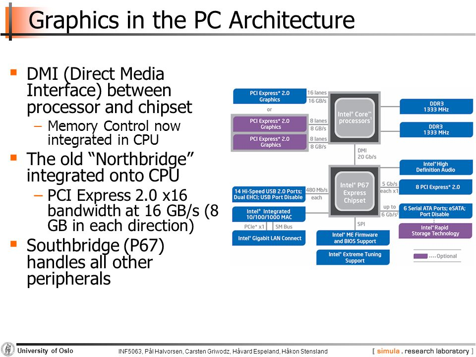 INF5063, Pål Halvorsen, Carsten Griwodz, Håvard Espeland, Håkon Stensland University of Oslo Graphics in the PC Architecture  DMI (Direct Media Interface) between processor and chipset −Memory Control now integrated in CPU  The old Northbridge integrated onto CPU −PCI Express 2.0 x16 bandwidth at 16 GB/s (8 GB in each direction)  Southbridge (P67) handles all other peripherals