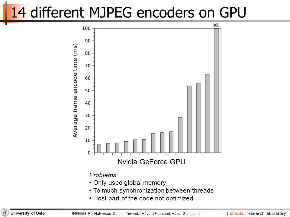 INF5063, Pål Halvorsen, Carsten Griwodz, Håvard Espeland, Håkon Stensland University of Oslo 14 different MJPEG encoders on GPU Nvidia GeForce GPU Problems: Only used global memory To much synchronization between threads Host part of the code not optimized