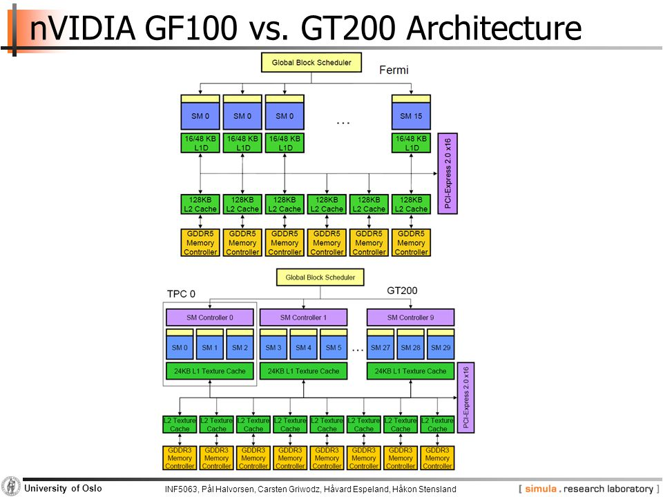 INF5063, Pål Halvorsen, Carsten Griwodz, Håvard Espeland, Håkon Stensland University of Oslo nVIDIA CUDA  Compute Unified Device Architecture  General purpose programming model −User starts several batches of threads on a GPU −GPU is in this case a dedicated super-threaded, massively data parallel co-processor  Software Stack −Graphics driver, language compilers (Toolkit), and tools (SDK)  Graphics driver loads programs into GPU −All drivers from nVIDIA now support CUDA −Interface is designed for computing (no graphics ) − Guaranteed maximum download & readback speeds −Explicit GPU memory management
