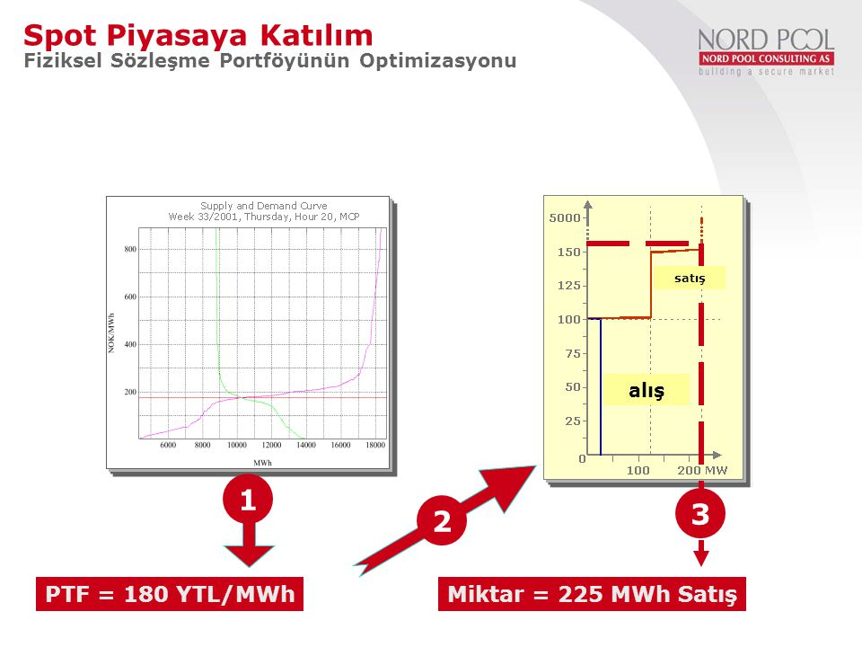 2 MCP = 180 YTL/MWh 1 Volume = Sale of 225 MWh 3 Participating in the Spot Market Optimizing the physical delivery contract portfolio