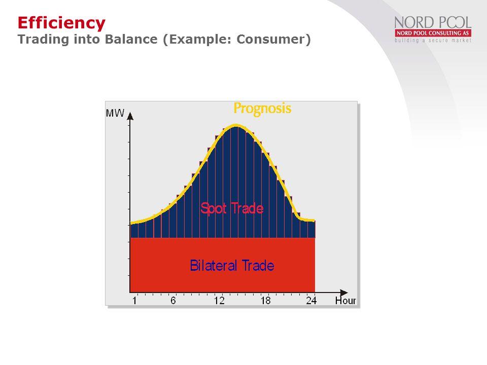2 PTF = 180 YTL/MWh 1 Miktar = 225 MWh Satış 3 satış alış Spot Piyasaya Katılım Fiziksel Sözleşme Portföyünün Optimizasyonu