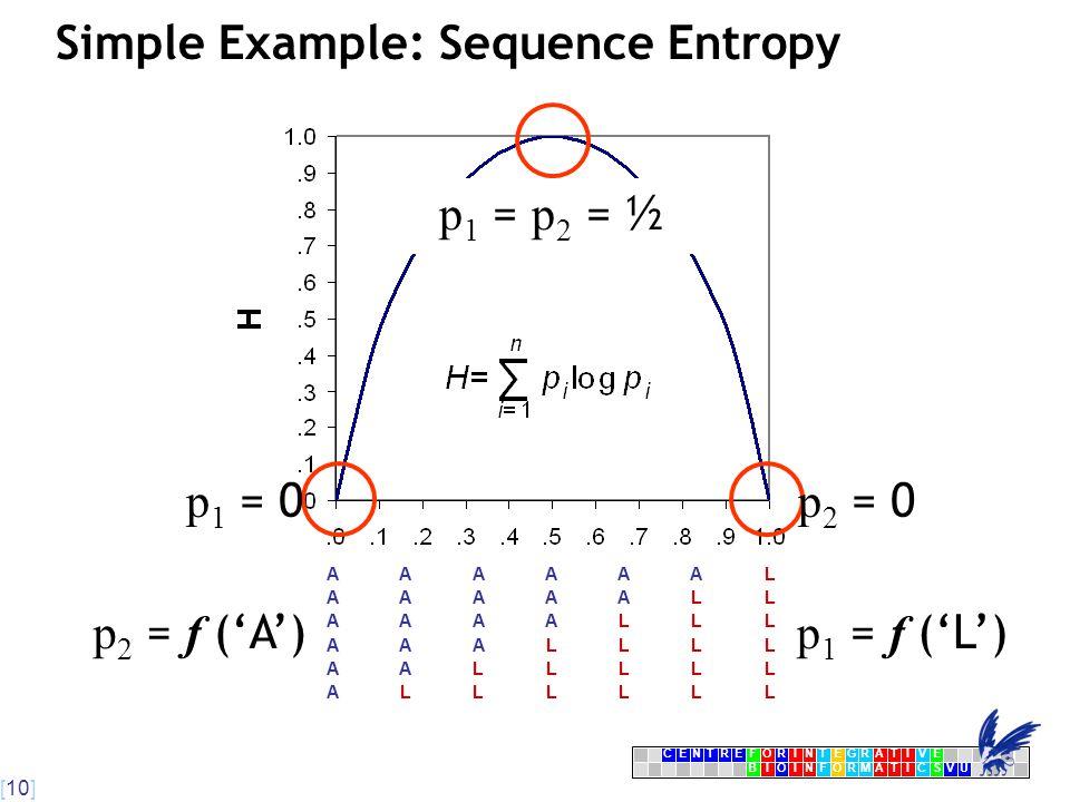 [10] CENTRFORINTEGRATIVE BIOINFORMATICSVU E Simple Example: Sequence Entropy LLLLLLA LLLLLAA LLLLAAA LLLAAAA LLAAAAA LAAAAAA p 1 = 0 p 2 = 0 p 1 = p 2 = ½ p 1 = f ('L')  p 2 = f ('A') 