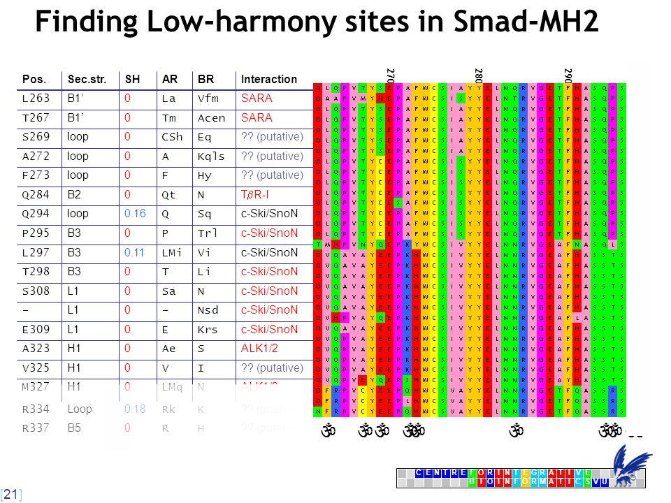 [21] CENTRFORINTEGRATIVE BIOINFORMATICSVU E Finding Low-harmony sites in Smad-MH2 270280290  300 