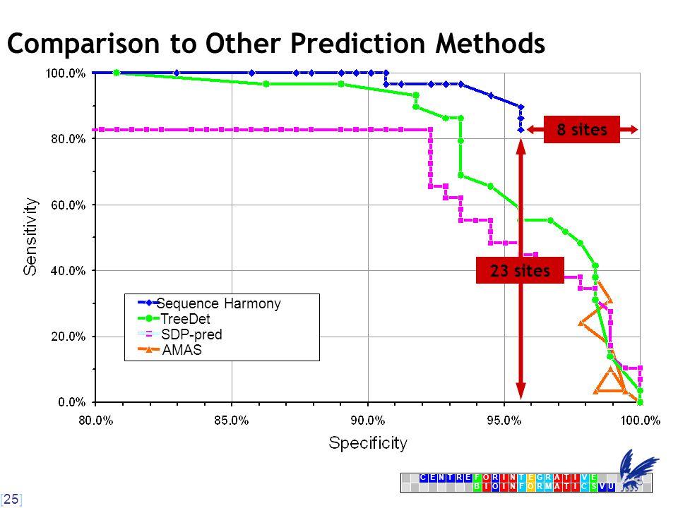 [25] CENTRFORINTEGRATIVE BIOINFORMATICSVU E Comparison to Other Prediction Methods AMAS SDP-pred TreeDet Sequence Harmony 23 sites 8 sites