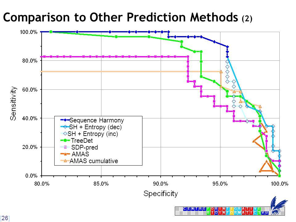 [26] CENTRFORINTEGRATIVE BIOINFORMATICSVU E Comparison to Other Prediction Methods (2)  AMAS cumulative AMAS SDP-pred TreeDet SH + Entropy (inc) SH + Entropy (dec) Sequence Harmony