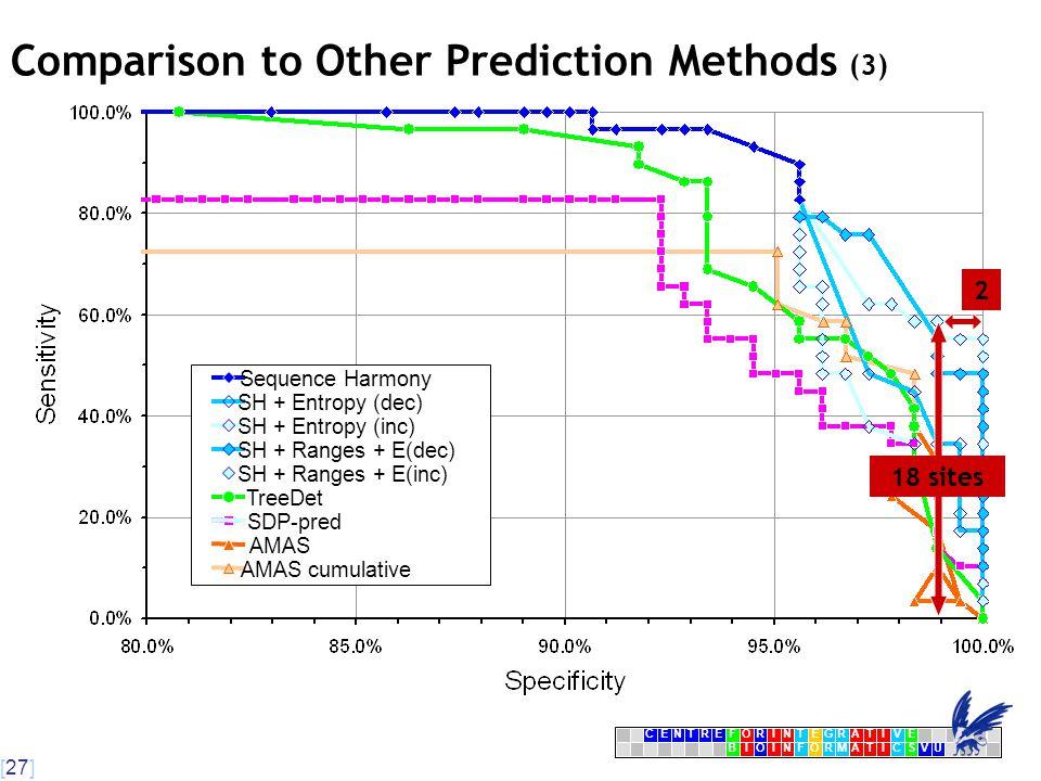 [27] CENTRFORINTEGRATIVE BIOINFORMATICSVU E AMAS cumulative AMAS SDP-pred TreeDet SH + Ranges + E(inc) SH + Ranges + E(dec) SH + Entropy (inc) SH + Entropy (dec) Sequence Harmony 18 sites 2 Comparison to Other Prediction Methods (3) 
