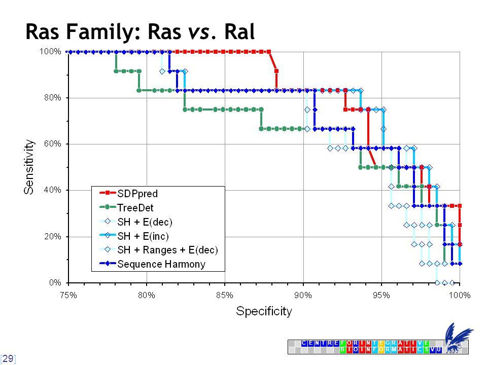 [29] CENTRFORINTEGRATIVE BIOINFORMATICSVU E Ras Family: Ras vs. Ral
