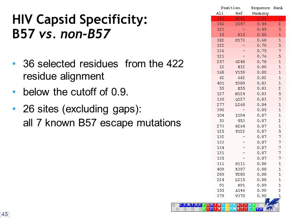 [45] CENTRFORINTEGRATIVE BIOINFORMATICSVU E HIV Capsid Specificity: B57 vs.