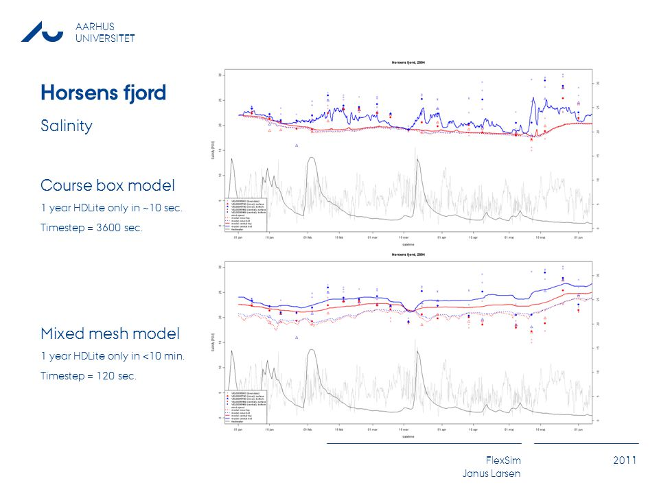 AARHUS UNIVERSITET FlexSim Janus Larsen 2011 Horsens fjord Salinity Course box model 1 year HDLite only in ~10 sec.