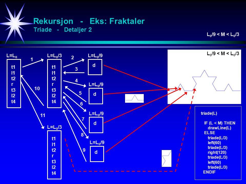 Rekursjon - Eks: Fraktaler Triade - Detaljer 2 triade(L) IF (L < M) THEN drawLine(L) ELSE triade(L/3) left(60) triade(L/3) right(120) triade(L/3) left(60) triade(L/3) ENDIF L 0 /9 < M < L 0 /3 L=L 0 L=L 0 /3L=L 0 /9 d t1 l1 t2 r t3 l2 t4 t1 l1 t2 r t3 l2 t4 L=L 0 /9 d d d L=L 0 /3 t1 l1 t2 r t3 l2 t4 1 2 3 4 5 6 7 8 9 10 11 L 0 /9 < M < L 0 /3