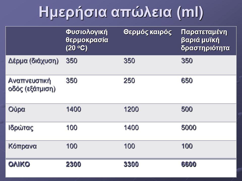 Ημερήσια απώλεια (ml) Φυσιολογική θερμοκρασία (20 ο C) Θερμός καιρός Παρατεταμένη βαριά μυϊκή δραστηριότητα Δέρμα (διάχυση) 350350350 Αναπνευστική οδό