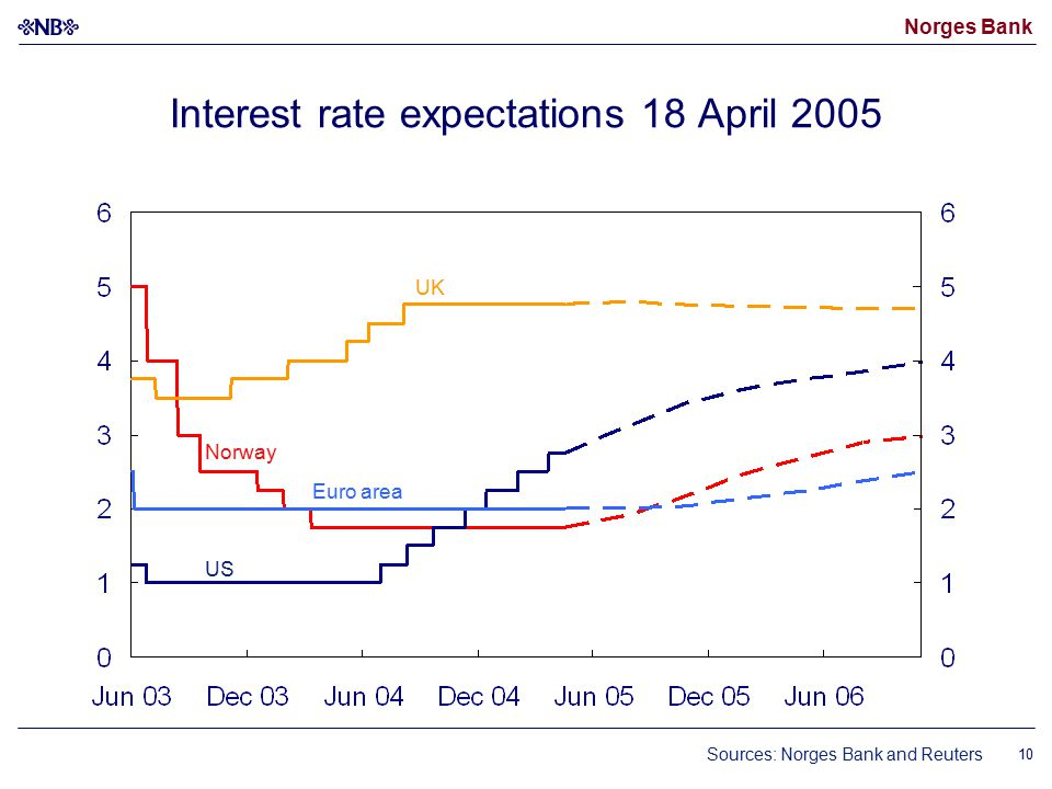Norges Bank 10 Interest rate expectations 18 April 2005 Sources: Norges Bank and Reuters UK Euro area US Norway