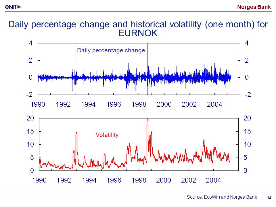 Norges Bank 14 Daily percentage change and historical volatility (one month) for EURNOK Source: EcoWin and Norges Bank Volatility Daily percentage change