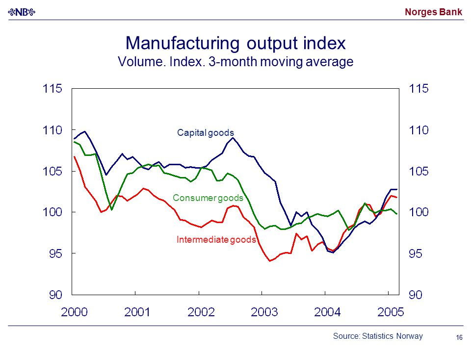 Norges Bank 16 Manufacturing output index Volume. Index.