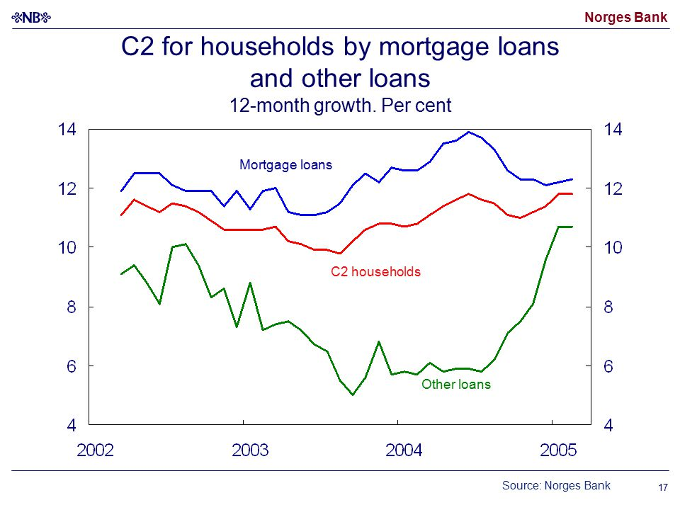 Norges Bank 17 C2 households Other loans Mortgage loans C2 for households by mortgage loans and other loans 12-month growth.