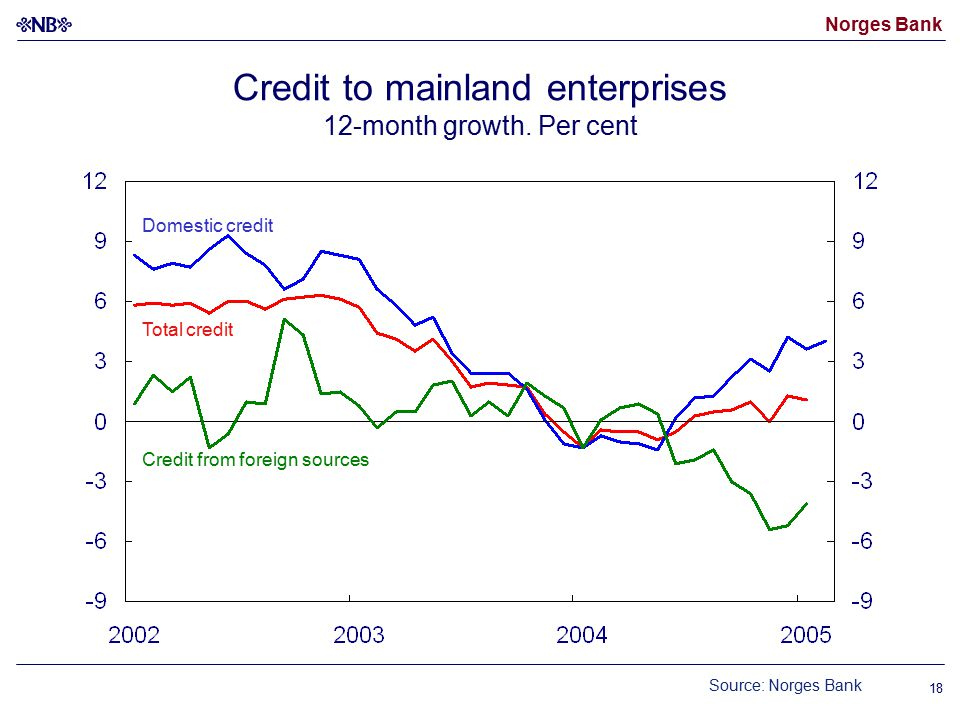 Norges Bank 18 Credit to mainland enterprises 12-month growth.