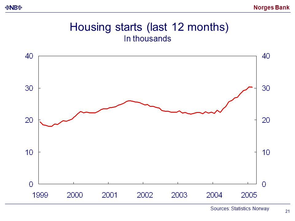 Norges Bank 21 Housing starts (last 12 months) In thousands Sources: Statistics Norway