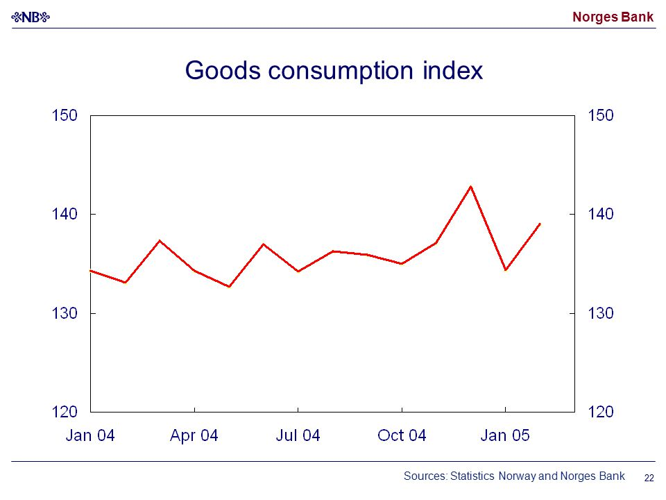 Norges Bank 22 Goods consumption index Sources: Statistics Norway and Norges Bank