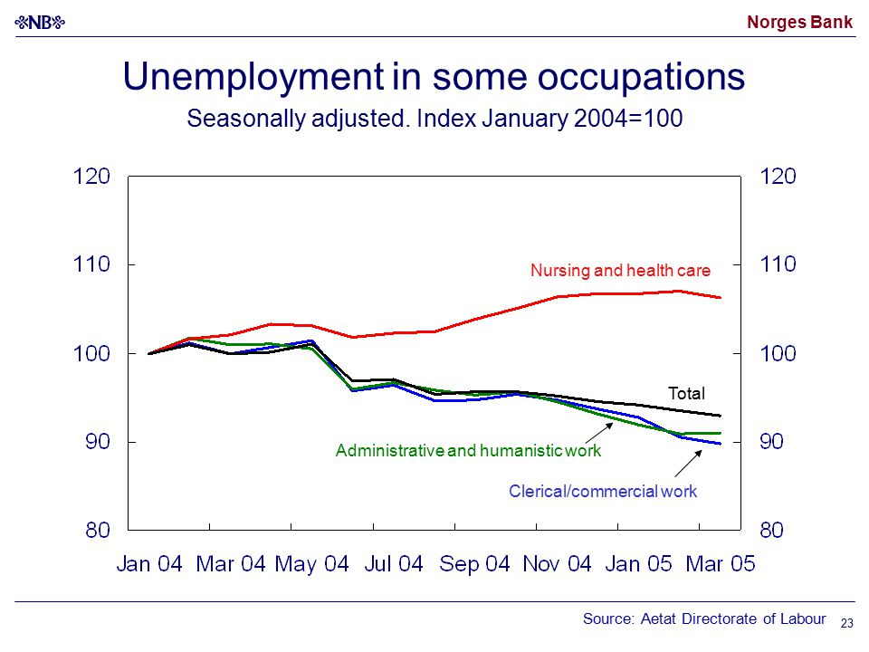 Norges Bank 23 Unemployment in some occupations Seasonally adjusted.