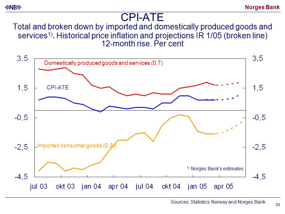 Norges Bank 24 CPI-ATE Total and broken down by imported and domestically produced goods and services 1).