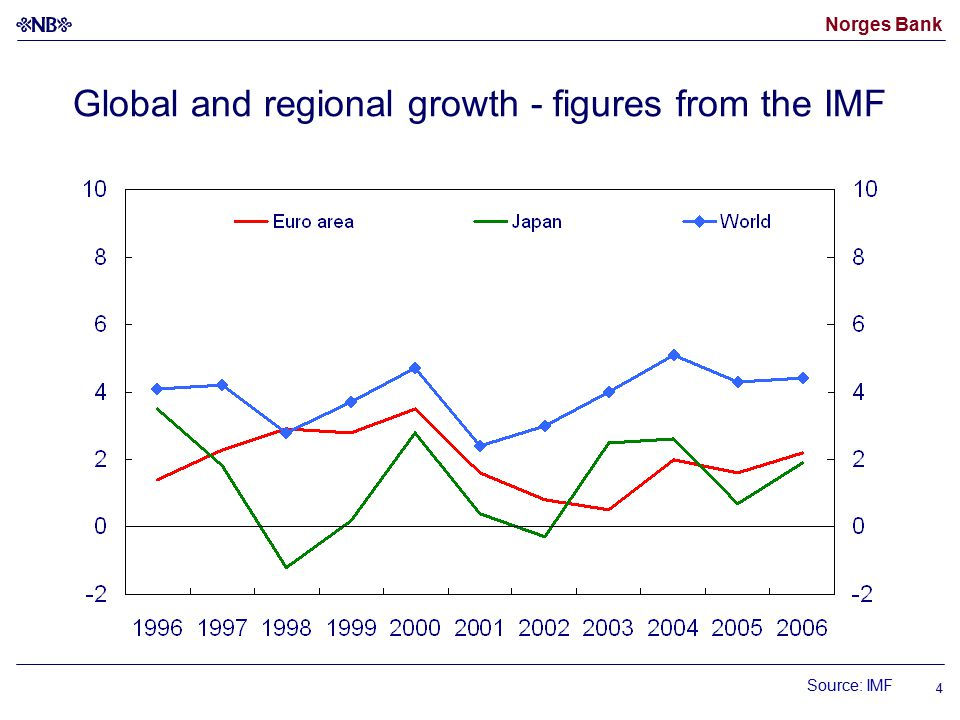 Norges Bank 4 Global and regional growth - figures from the IMF Source: IMF