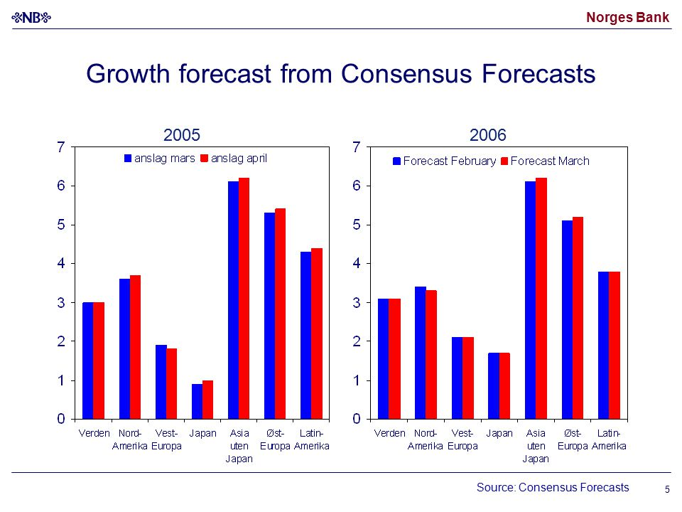 Norges Bank 5 Growth forecast from Consensus Forecasts Source: Consensus Forecasts 20052006