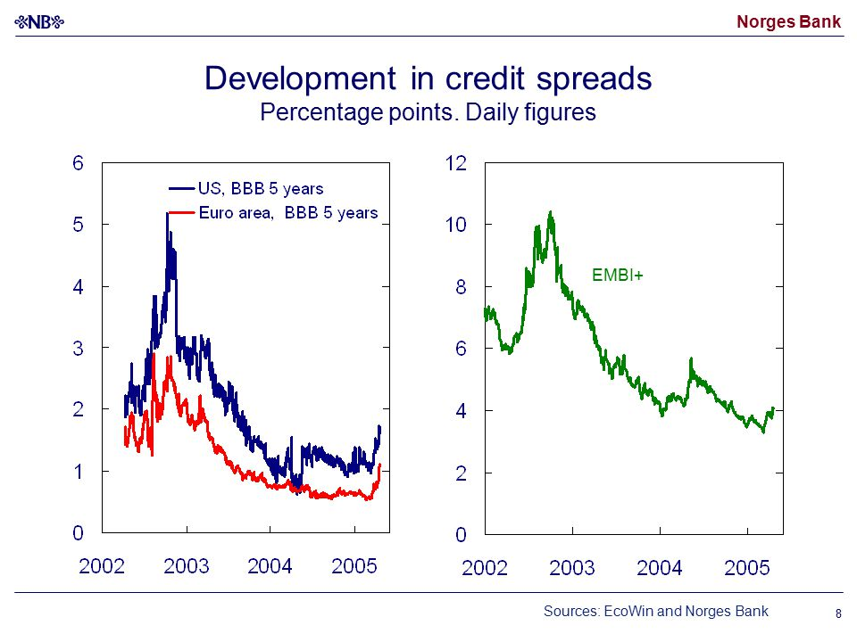 Norges Bank 8 Development in credit spreads Percentage points.