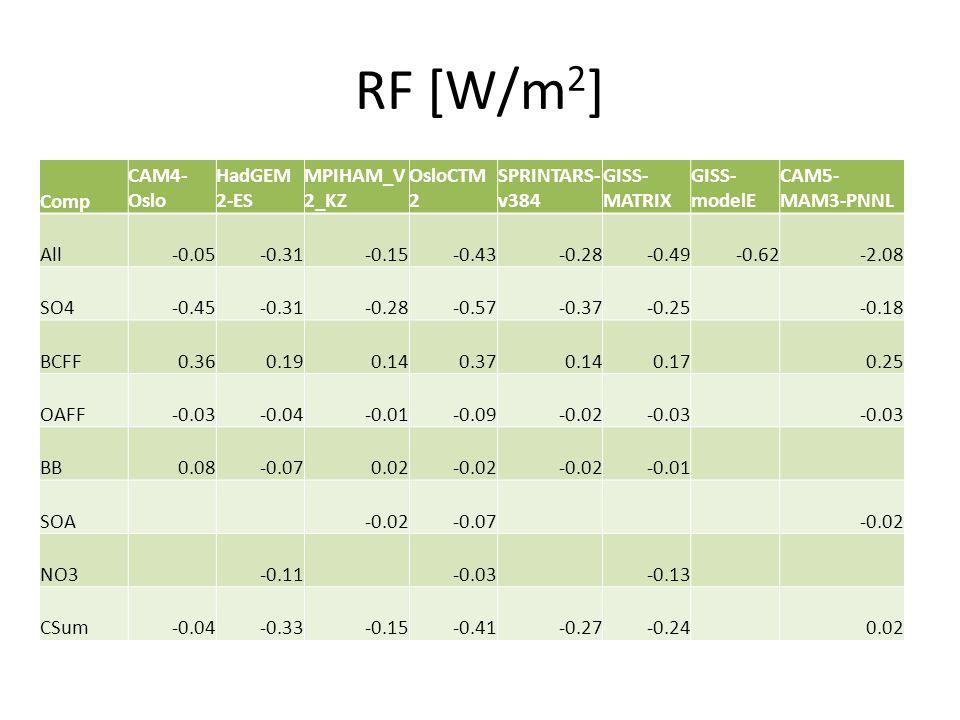 RF [W/m 2 ] Comp CAM4- Oslo HadGEM 2-ES MPIHAM_V 2_KZ OsloCTM 2 SPRINTARS- v384 GISS- MATRIX GISS- modelE CAM5- MAM3-PNNL All-0.05-0.31-0.15-0.43-0.28-0.49-0.62-2.08 SO4-0.45-0.31-0.28-0.57-0.37-0.25-0.18 BCFF0.360.190.140.370.140.170.25 OAFF-0.03-0.04-0.01-0.09-0.02-0.03 BB0.08-0.070.02-0.02 -0.01 SOA-0.02-0.07-0.02 NO3-0.11-0.03-0.13 CSum-0.04-0.33-0.15-0.41-0.27-0.240.02