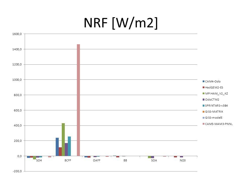 NRF [W/m2]