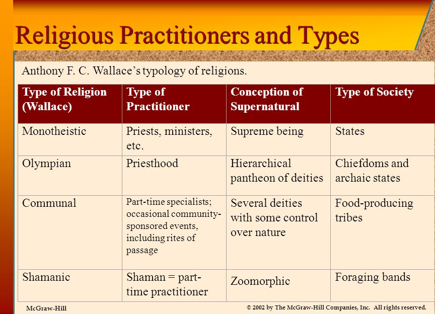 © 2002 by The McGraw-Hill Companies, Inc. All rights reserved. McGraw-Hill Religious Practitioners and Types Type of Religion (Wallace) Type of Practi