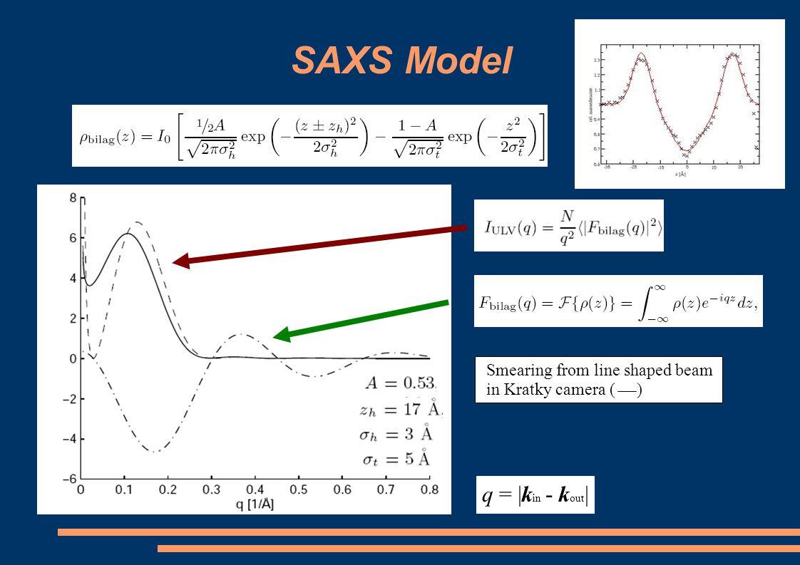 SAXS data DMPC/hexan ol DMPC DMPC/hexanol elektron dencity [a.u.]