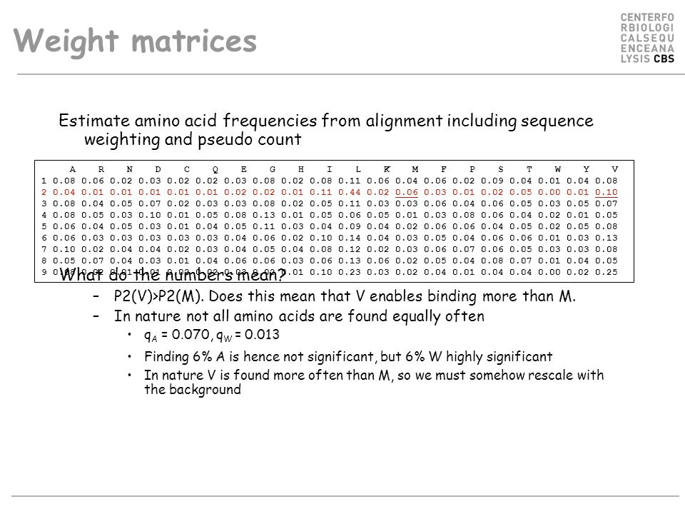 Weight matrices Estimate amino acid frequencies from alignment including sequence weighting and pseudo count What do the numbers mean? –P2(V)>P2(M). D