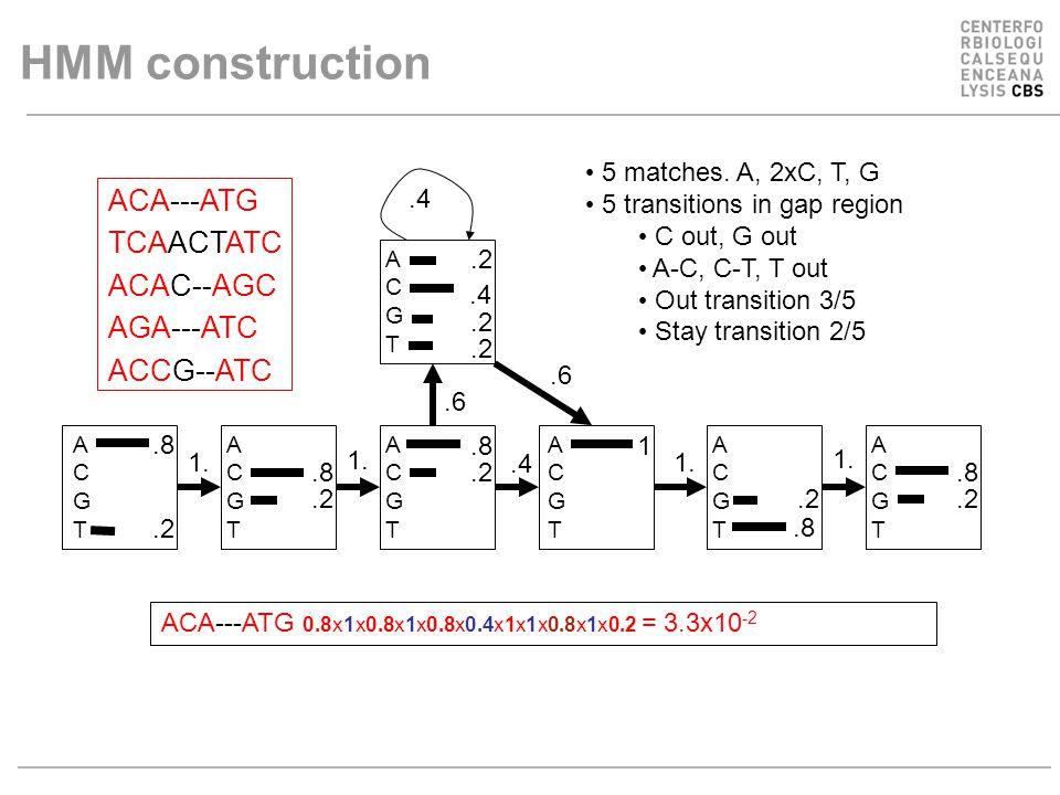 .2.8.2 ACGTACGT ACGTACGT ACGTACGT ACGTACGT ACGTACGT ACGTACGT.8.2 1 ACGTACGT.4 1..4 1..6.4 HMM construction ACA---ATG TCAACTATC ACAC--AGC AGA---ATC ACCG--ATC 5 matches.