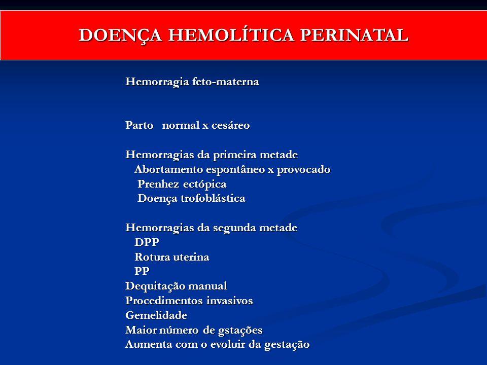Hemorragia feto-materna Parto normal x cesáreo Hemorragias da primeira metade Abortamento espontâneo x provocado Abortamento espontâneo x provocado Pr