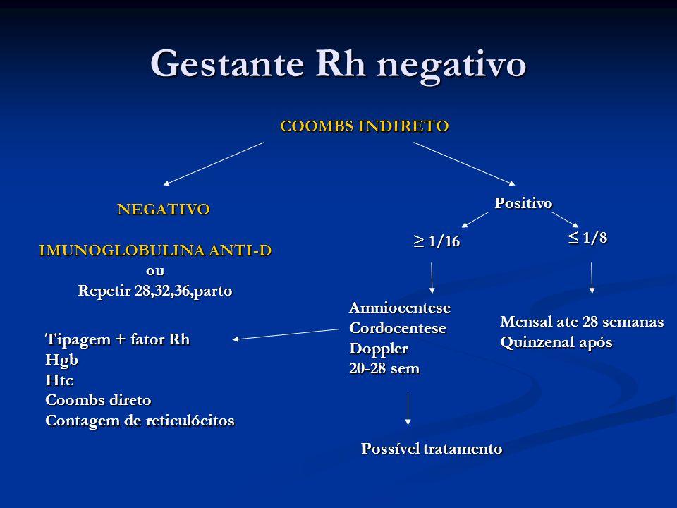 Gestante Rh negativo COOMBS INDIRETO NEGATIVO NEGATIVO IMUNOGLOBULINA ANTI-D ou Repetir 28,32,36,parto Positivo ≤ 1/8 Mensal ate 28 semanas Quinzenal