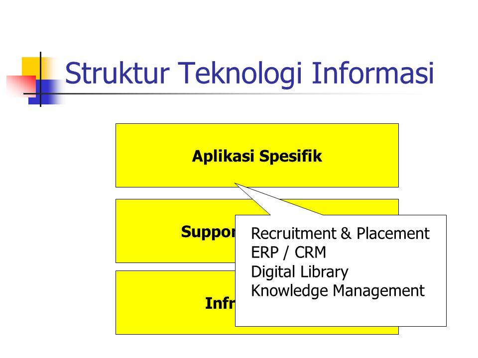 Struktur Teknologi Informasi Infrastruktur Supporting System Aplikasi Spesifik Recruitment & Placement ERP / CRM Digital Library Knowledge Management