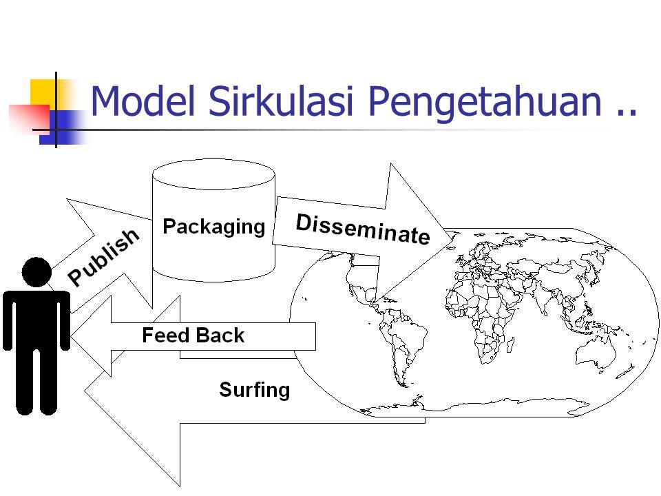 Model Sirkulasi Pengetahuan..