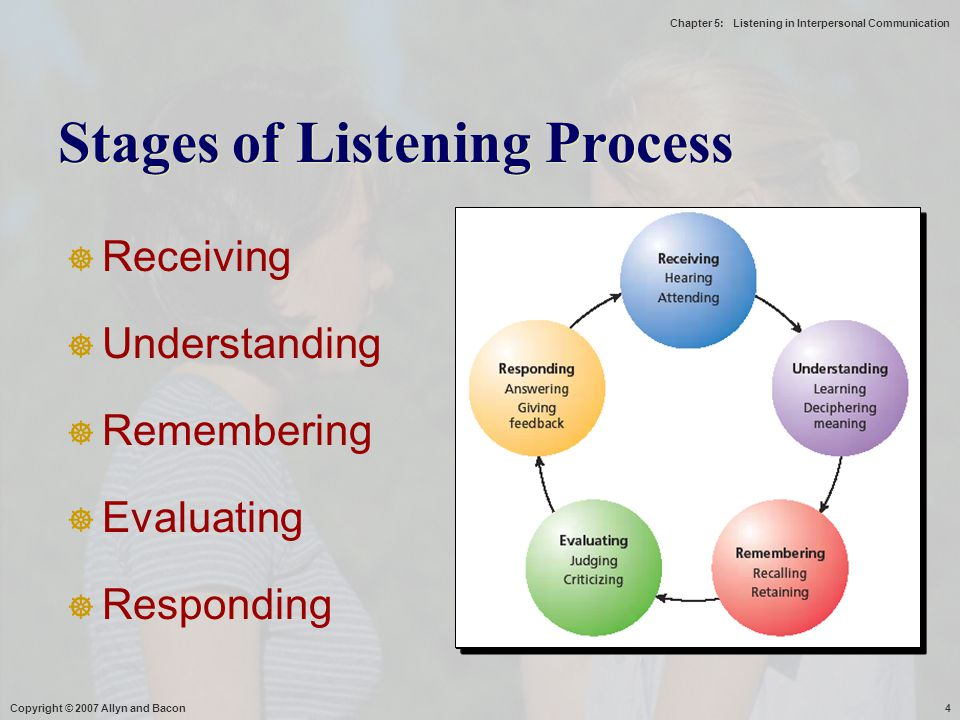 Chapter 5: Listening in Interpersonal Communication Copyright © 2007 Allyn and Bacon4 Stages of Listening Process  Receiving  Understanding  Rememb